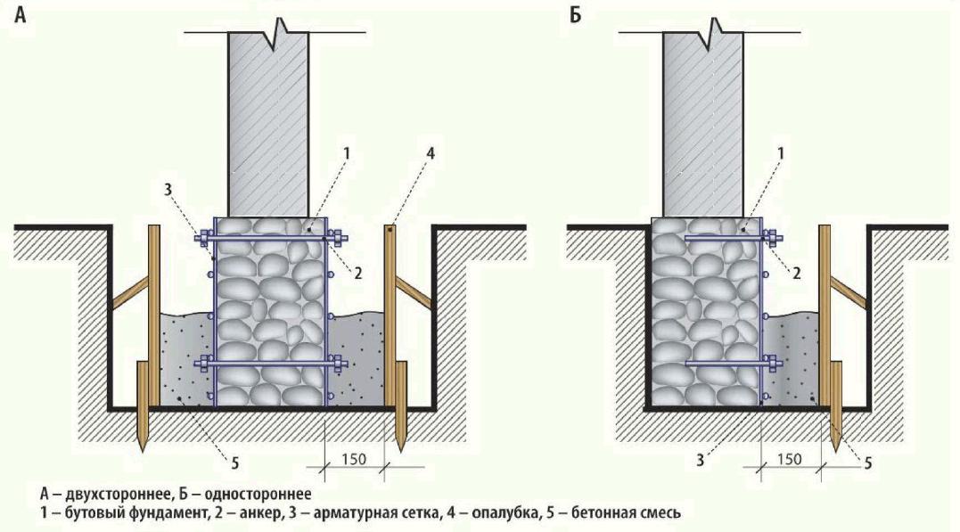 Схема усиления фундамента.