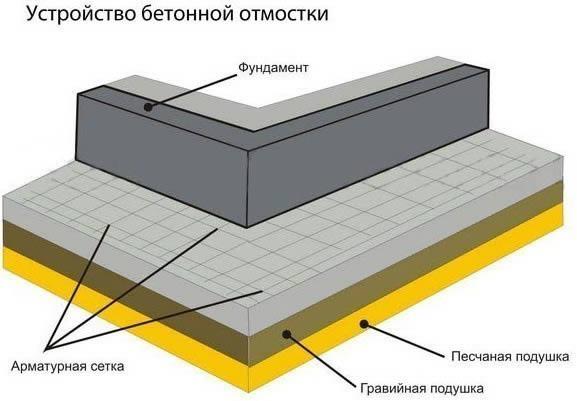 Схема устройства бетонной отмостки