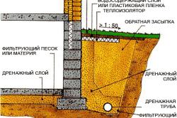 Схема устройства дренажа фундамента