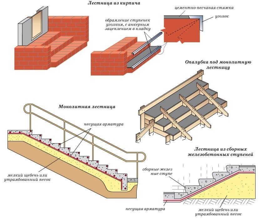 Схема устройства монолитного крыльца.