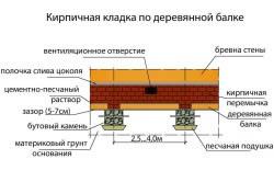 Схема устройства столбчатого фундамента из кирпичной кладки по деревянной балке