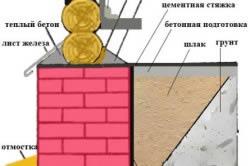 Схема утепления цоколя для деревянного дома