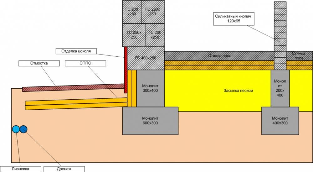 Схема утепления фундамента и