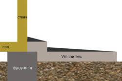 Схема утепления мелкозаглубленного фундамента