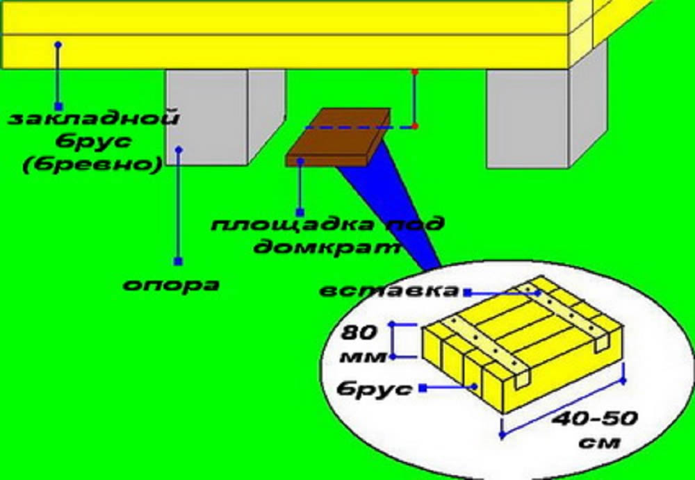 Схема установки домкратов под дом