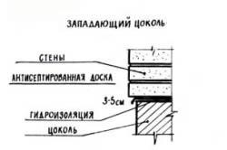 Схема западающего цоколя