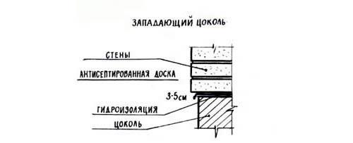 Схема западающего цоколя.