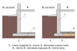 Схемы цокольного фундамента