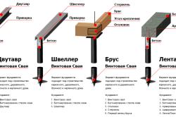 Схемы монтажа винтовых свай