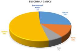 Соотношение компонентов бетонной смеси