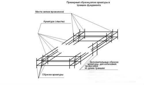 Строительство фундамента под гараж своими руками