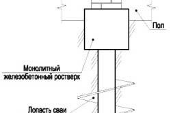 Схема устройства свайного фундамента.