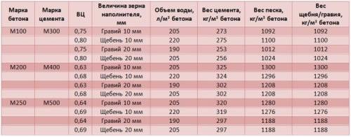 таблица марок бетона и прочности