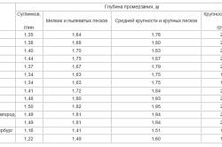 Таблица нормативов глубин промерзания