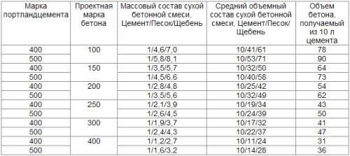 Таблица пропорций бетона для фундамента