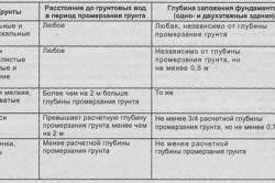 Таблица разновидностей грунта