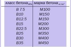 Таблица соответствия марок и класса бетона