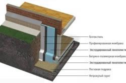 Утепление фундамента с применением плит экструдированного пенополистирола