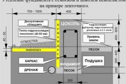 Утепление фундамента с отмоском и цоколем пенопластом на примере ленточного