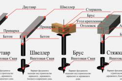 Схема обвязки винтового фундамента брусом