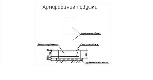Схема армирования подушки фундамента.