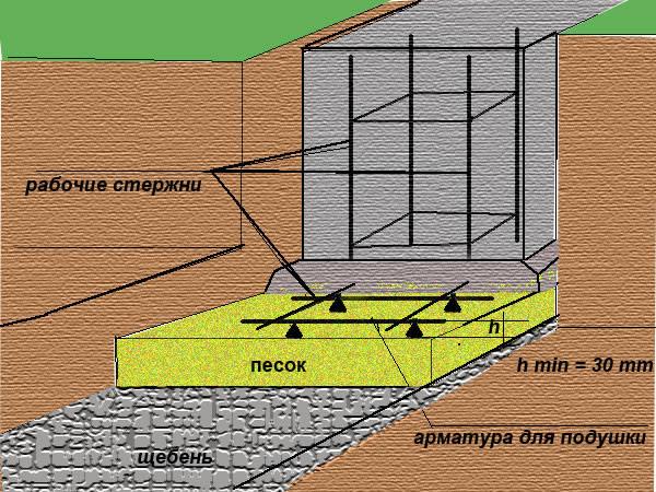 Фундамент для дома своими руками с подушкой 29