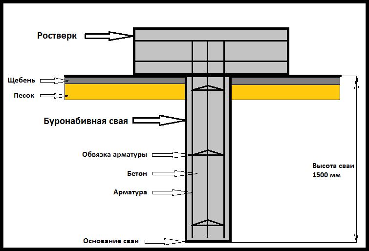 Схема бурнонабивной сваи с ростверком.