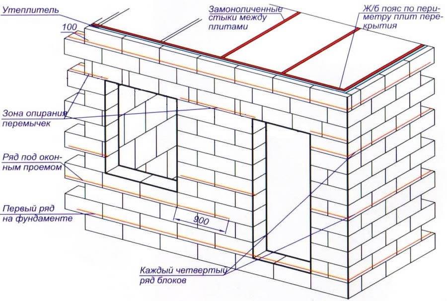 Пеноблоки относят к наигранным строительным материалам, для изготовления которых применяется