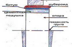 Схема битумной гидроизоляции фундамента
