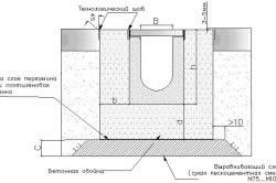 Подготовка фундамента под дом