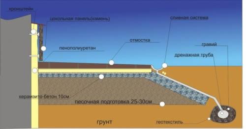 Схема утепления отмостки пенополиуретаном