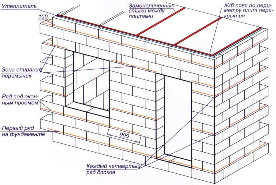 Схема строительства части дома