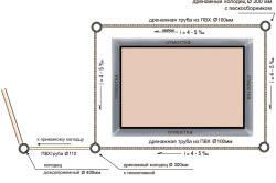 Схема закладки дренажных труб вокруг стандартного дома