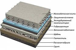 Компоненты плитного фундамента