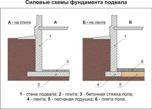 Ленточные фундаменты с подвалом