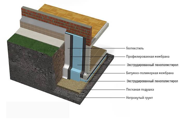 Схема утепления фундамента пенополистиролом.