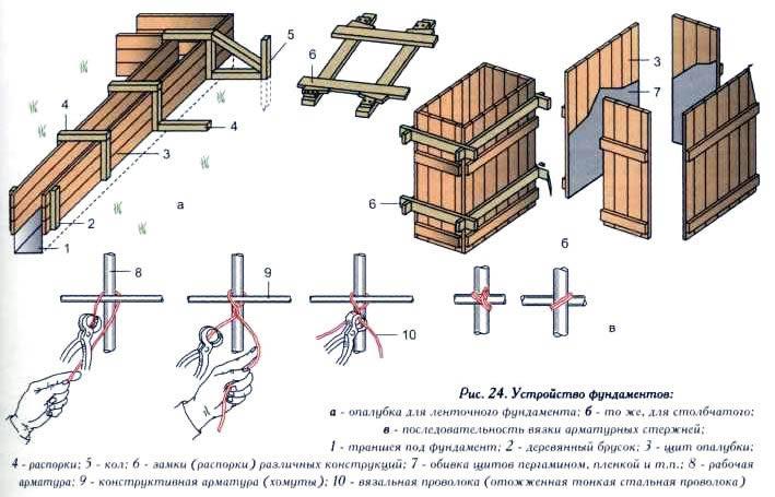 Фундамент подушка своими руками пошаговая инструкция