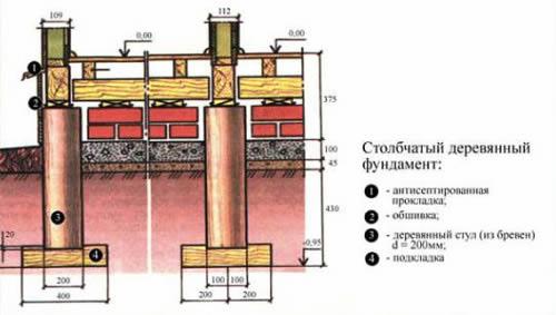 Схема фундамента для деревянного дома