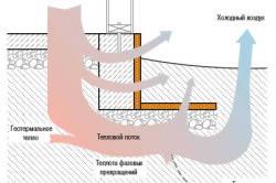 Схема циркуляции тепловых потоков через фундамент.