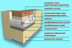 Схема утепления минеральной плитой или пенополистиролом