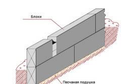 Структура ленточного фундамента из блоков ФБС.