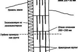 Фундамент из шпал с заглублением