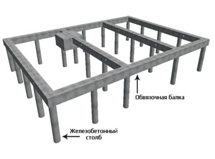 Устройство столбчатого фундамента под каркасный дом