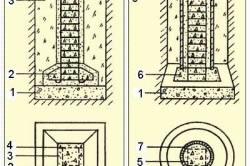 Схема столбчатого сборного и монолитного фундамента