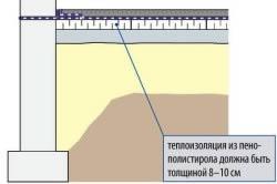 Теплоизоляция из пенополистирола