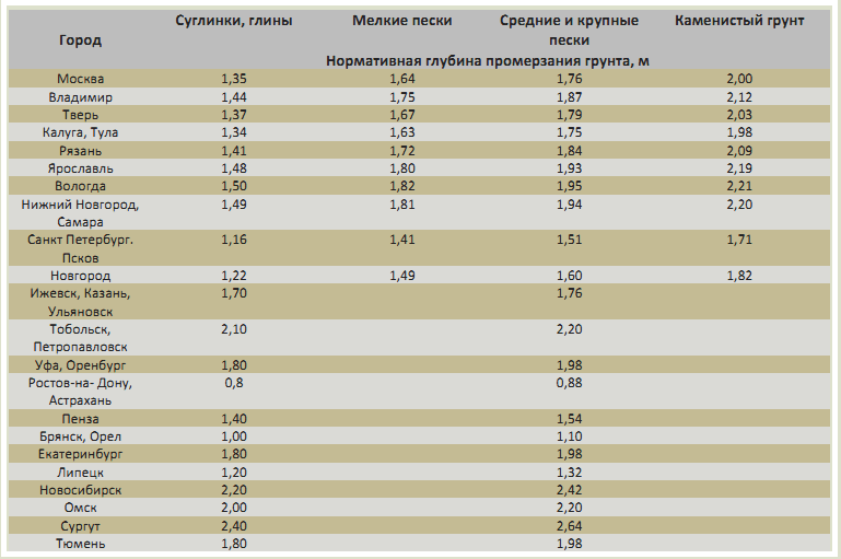 Таблица глубины промерзания грунта в разных регионах