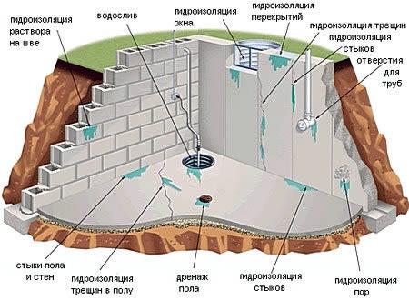 гидроизоляция концентрат