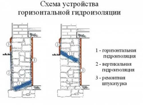 Схема горизонтальной гидроизоляции фундамента