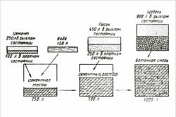 Пропорции материалов при приготовлении цементного раствора