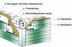 Схема расположения элементов конструкции цокольного сайдинга